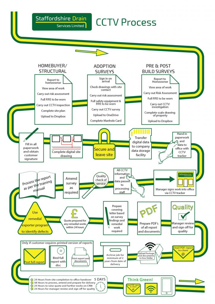 CCTV Survey Flow Chart